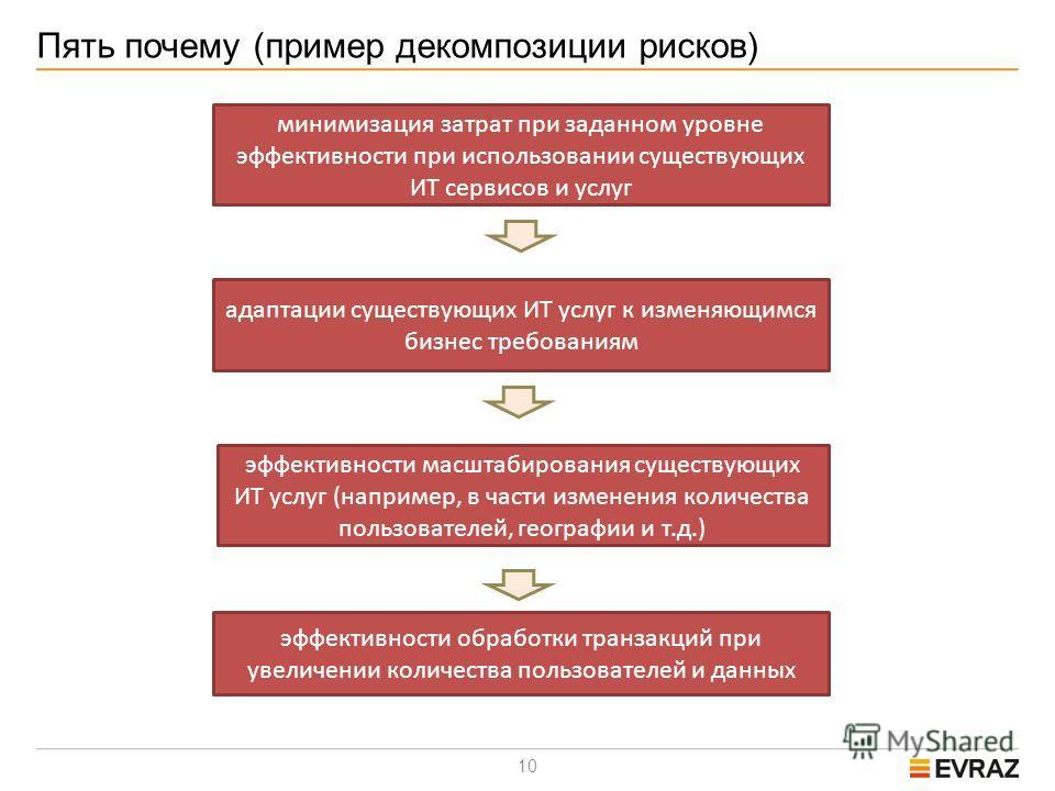 10 Пять почему (пример декомпозиции рисков) минимизация затрат при заданном уровне эффективности при использовании существующих ИТ сервисов и услуг адаптации существующих ИТ услуг к изменяющимся бизнес требованиям эффективности масштабирования сущест