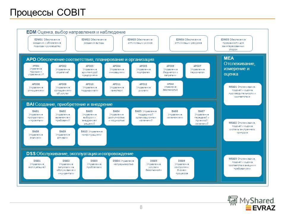 8 Процессы COBIT EDM Оценка, выбор направления и наблюдение EDM01 Обеспечение создания и обновление подхода к руководству EDM02 Обеспечение создания выгоды EDM03 Обеспечение оптимизации рисков EDM04 Обеспечение оптимизации ресурсов EDM05 Обеспечение