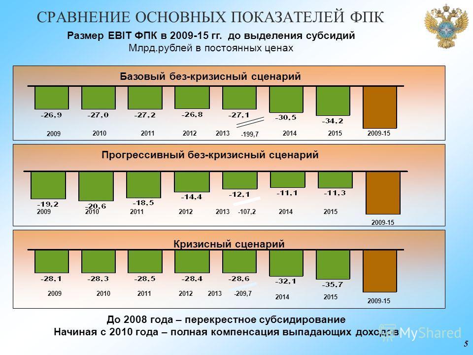 5 СРАВНЕНИЕ ОСНОВНЫХ ПОКАЗАТЕЛЕЙ ФПК -199,7 Размер EBIT ФПК в 2009-15 гг. до выделения субсидий Млрд.рублей в постоянных ценах Базовый без-кризисный сценарий Прогрессивный без-кризисный сценарий Кризисный сценарий -107,2 2009-15 201120152012201020142