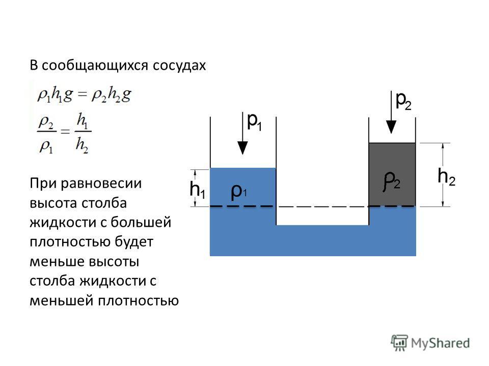 В сообщающихся сосудах При равновесии высота столба жидкости с большей плотностью будет меньше высоты столба жидкости с меньшей плотностью ρ1ρ1