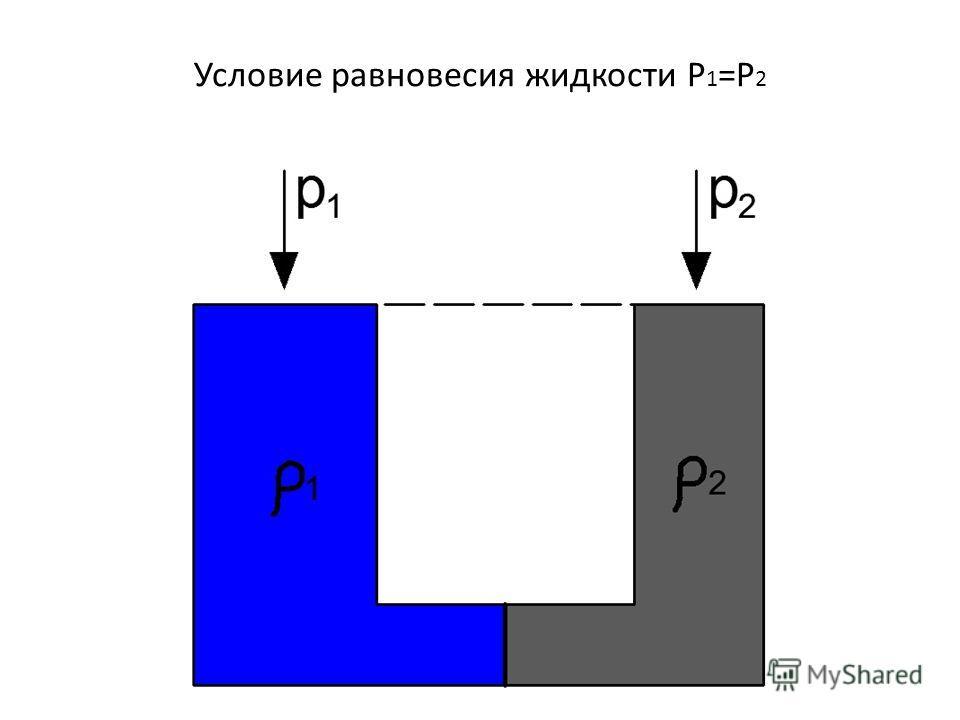 Условие равновесия жидкости P 1 =P 2