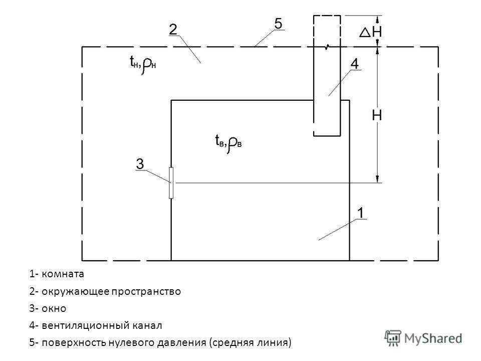 1- комната 2- окружающее пространство 3- окно 4- вентиляционный канал 5- поверхность нулевого давления (средняя линия)