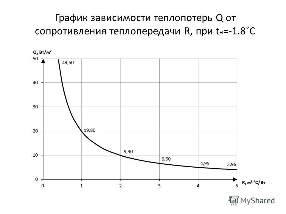 График зависимости теплопотерь Q от сопротивления теплопередачи R, при t н =-1.8˚C