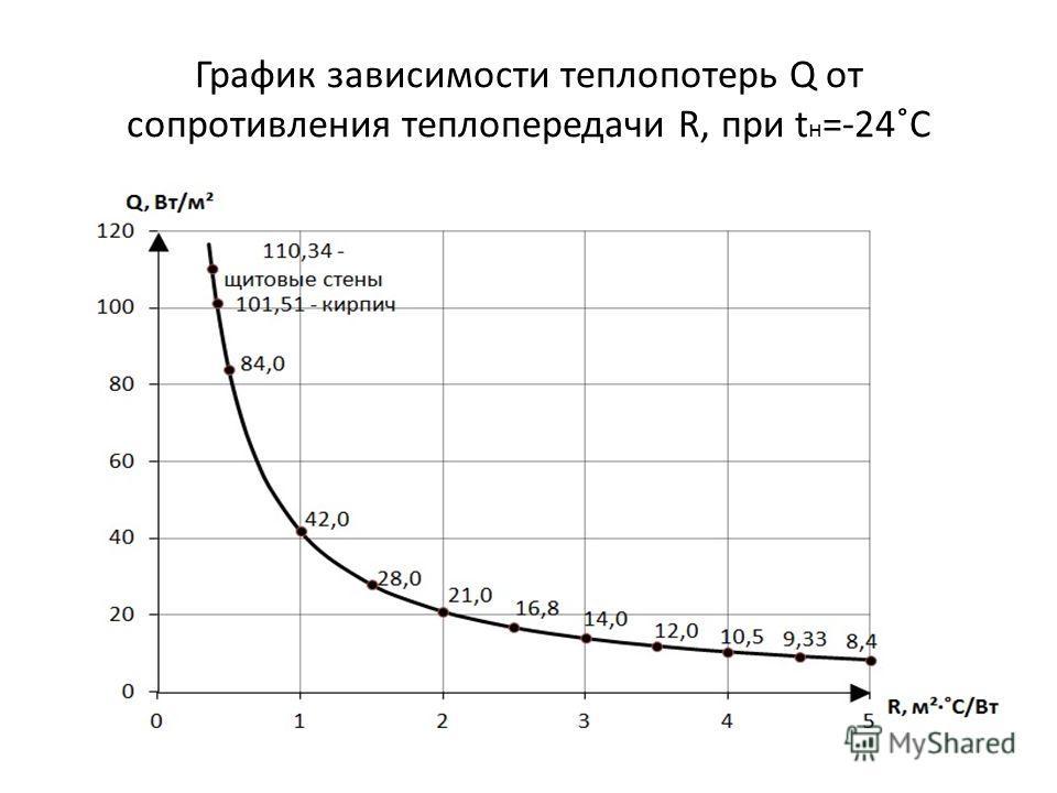 График зависимости теплопотерь Q от сопротивления теплопередачи R, при t н =-24˚C