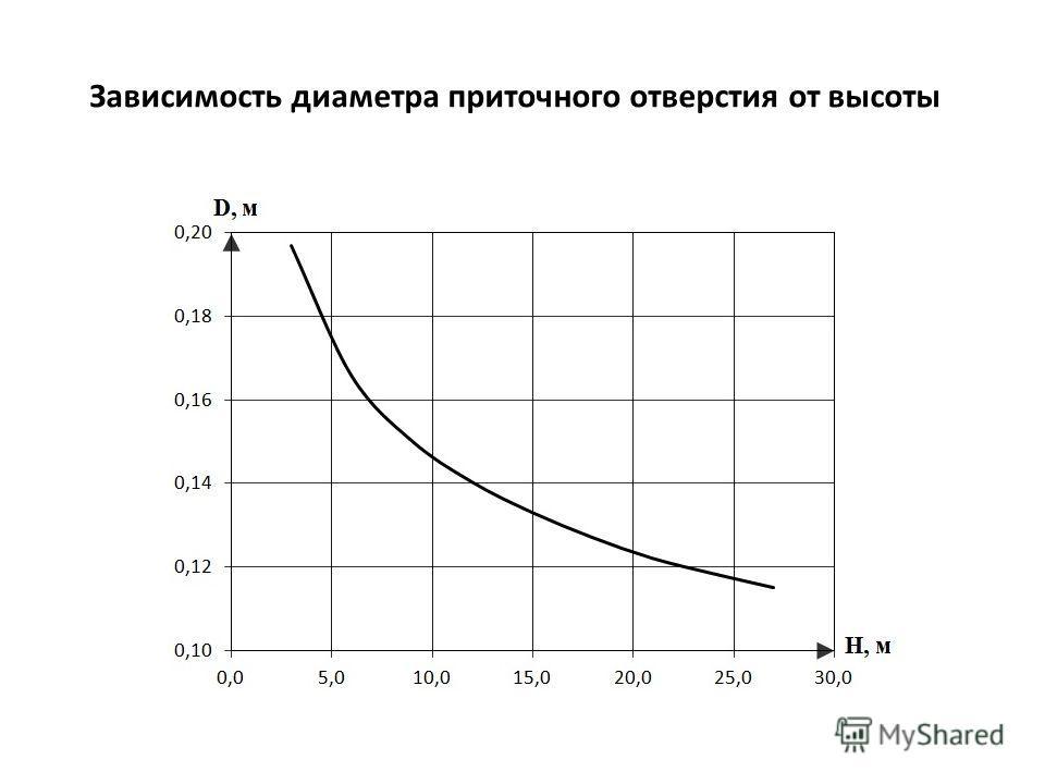 Зависимость диаметра приточного отверстия от высоты