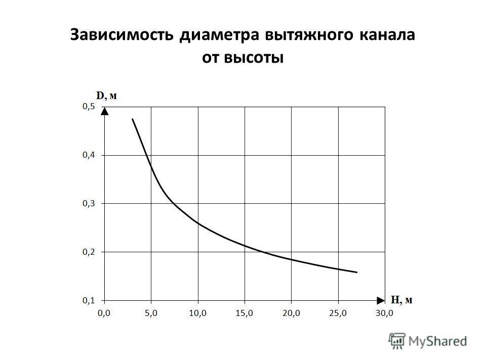 Зависимость диаметра вытяжного канала от высоты