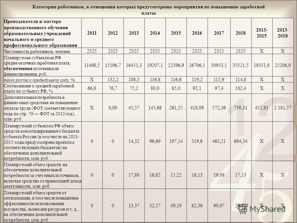 Категории работников, в отношении которых предусмотрены мероприятия по повышению заработной платы Преподаватели и мастера производственного обучения образовательных учреждений начального и среднего профессионального образования 2011201220132014201520