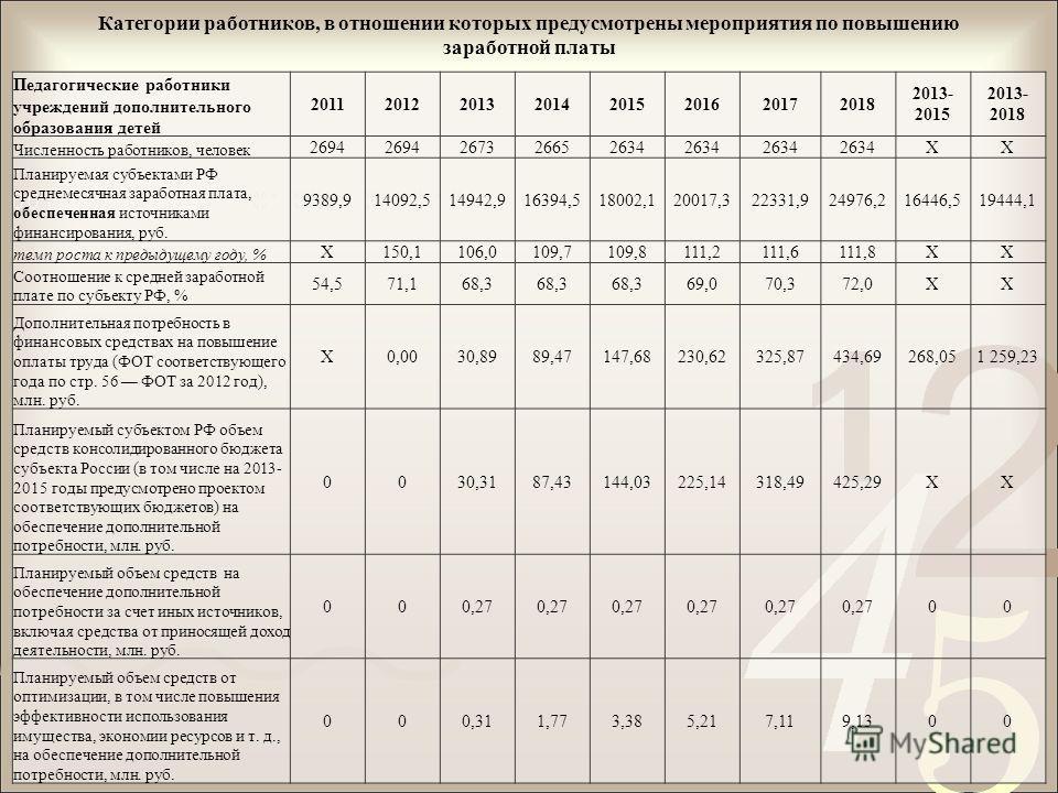 Категории работников, в отношении которых предусмотрены мероприятия по повышению заработной платы Педагогические работники учреждений дополнительного образования детей 20112012201320142015201620172018 2013- 2015 2013- 2018 Численность работников, чел
