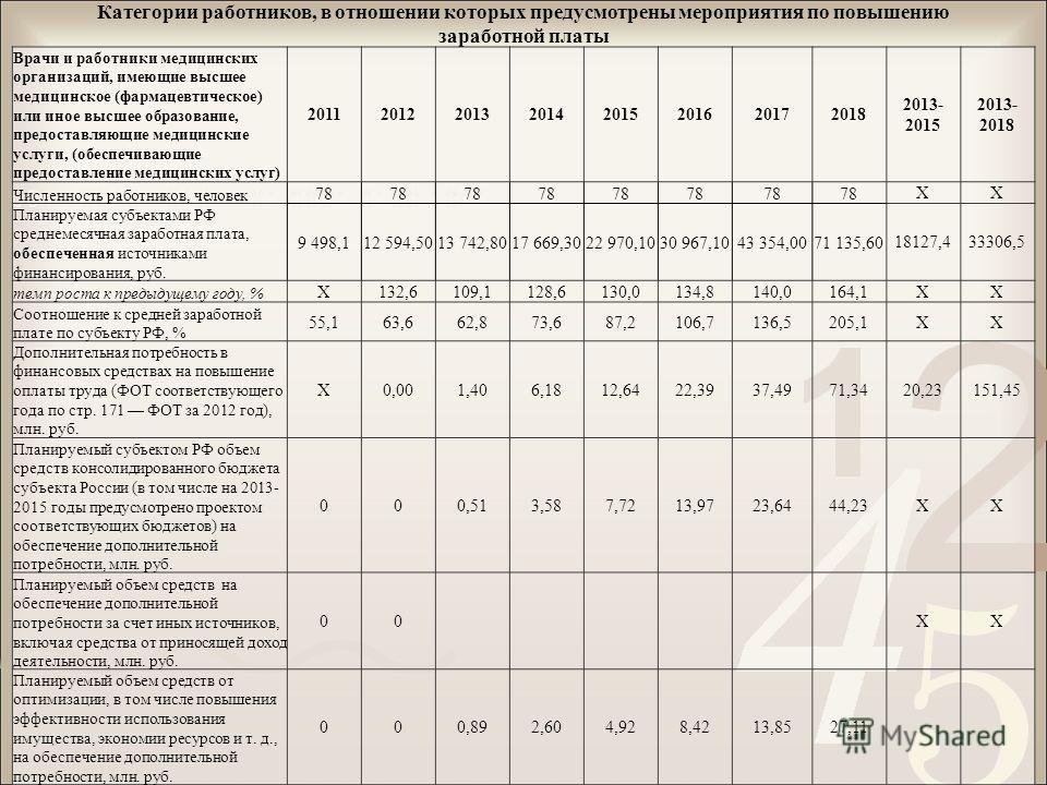 Категории работников, в отношении которых предусмотрены мероприятия по повышению заработной платы Врачи и работники медицинских организаций, имеющие высшее медицинское (фармацевтическое) или иное высшее образование, предоставляющие медицинские услуги