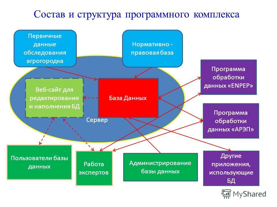 Сервер База Данных Веб-сайт для редактирования и наполнения БД Программа обработки данных «ENPEP» Другие приложения, использующие БД Состав и структура программного комплекса Пользователи базы данных Администрирование базы данных Программа обработки