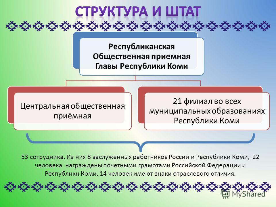 Республиканская Общественная приемная Главы Республики Коми Центральная общественная приёмная 21 филиал во всех муниципальных образованиях Республики Коми 53 сотрудника. Из них 8 заслуженных работников России и Республики Коми, 22 человека награждены
