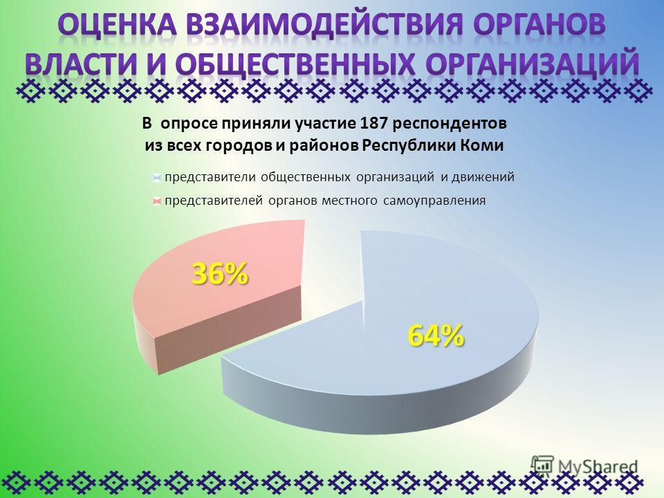 В опросе приняли участие 187 респондентов из всех городов и районов Республики Коми