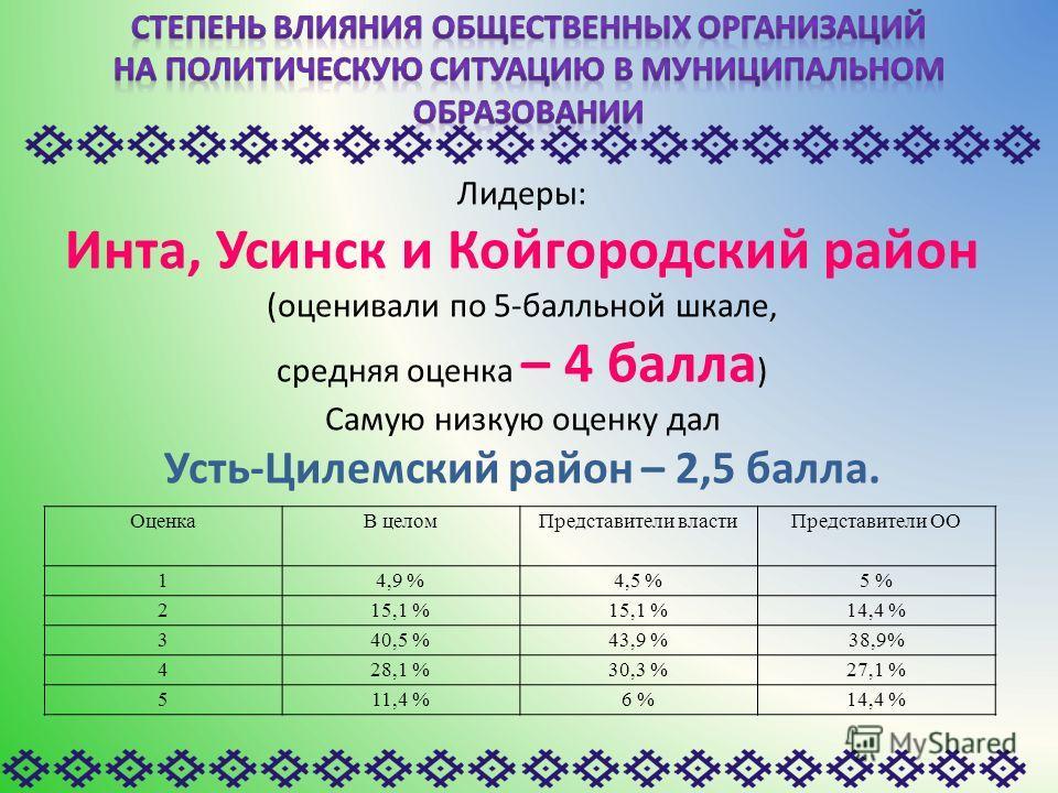ОценкаВ целомПредставители властиПредставители ОО 14,9 %4,5 %5 % 215,1 % 14,4 % 340,5 %43,9 %38,9% 428,1 %30,3 %27,1 % 511,4 %6 %14,4 % Лидеры: Инта, Усинск и Койгородский район (оценивали по 5-балльной шкале, средняя оценка – 4 балла ) Самую низкую