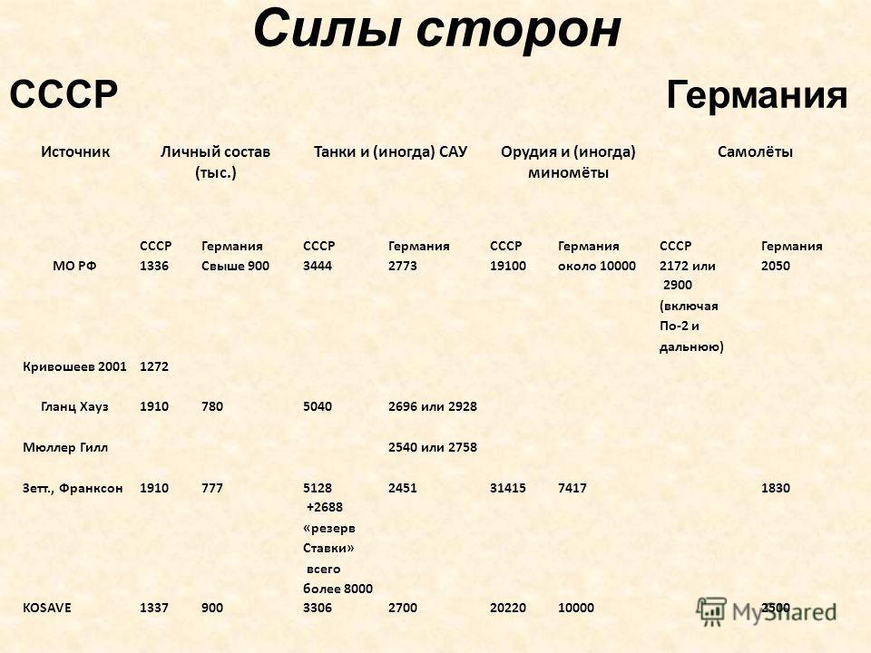 Силы сторон СССР Германия Источник Личный состав (тыс.) Танки и (иногда) САУ Орудия и (иногда) миномёты Самолёты СССРГерманияСССРГерманияСССРГерманияСССРГермания МО РФ1336Свыше 9003444277319100около 10000 2172 или 2900 (включая По-2 и дальнюю) 2050 К