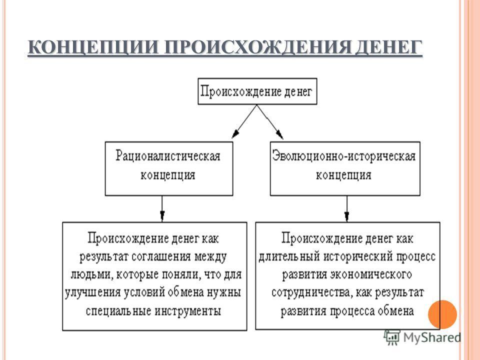 КОНЦЕПЦИИ ПРОИСХОЖДЕНИЯ ДЕНЕГ