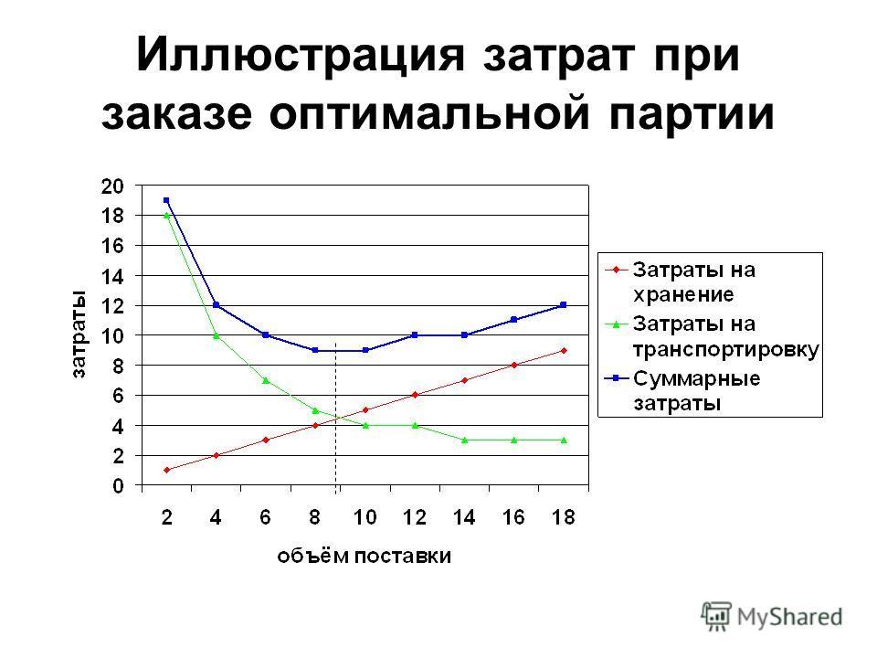 Иллюстрация затрат при заказе оптимальной партии