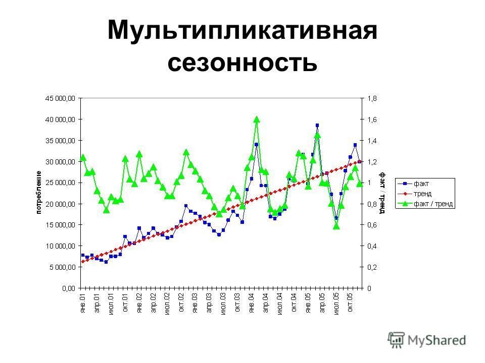 Мультипликативная сезонность
