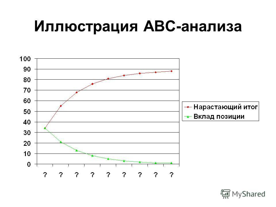 Иллюстрация ABC-анализа