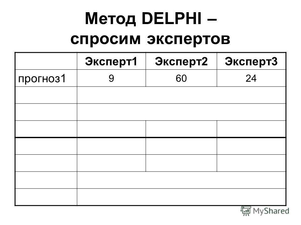 Метод DELPHI – спросим экспертов Эксперт1Эксперт2Эксперт3 прогноз1 96024