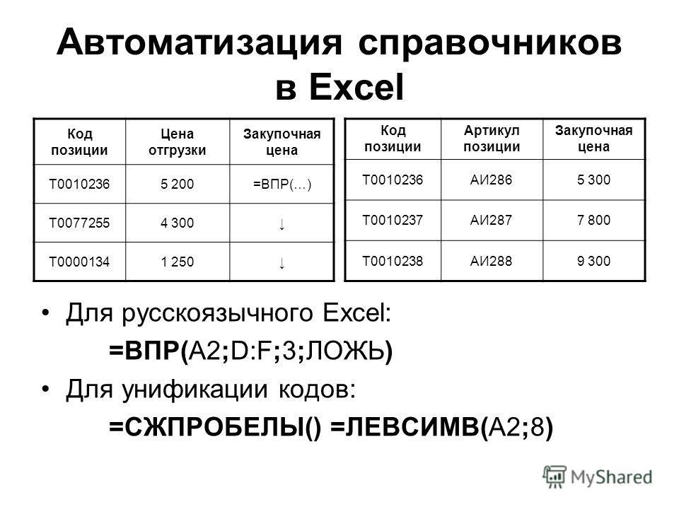 Автоматизация справочников в Excel Для русскоязычного Excel: =ВПР(A2;D:F;3;ЛОЖЬ) Для унификации кодов: =СЖПРОБЕЛЫ() =ЛЕВСИМВ(A2;8) Код позиции Артикул позиции Закупочная цена Т0010236АИ2865 300 Т0010237АИ2877 800 Т0010238АИ2889 300 Код позиции Цена о