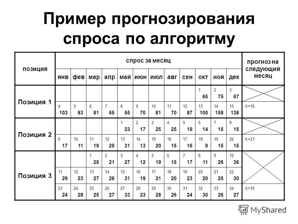 Пример прогнозирования спроса по алгоритму позиция спрос за месяц прогноз на следующий месяц янвфевмарапрмайиюниюлавгсеноктноядек Позиция 1 1 65 2 75 3 67 4 103 5 93 6 81 7 65 8 55 9 70 10 81 11 70 12 87 13 100 14 158 15 138 X=16 Позиция 2 1 23 2 17