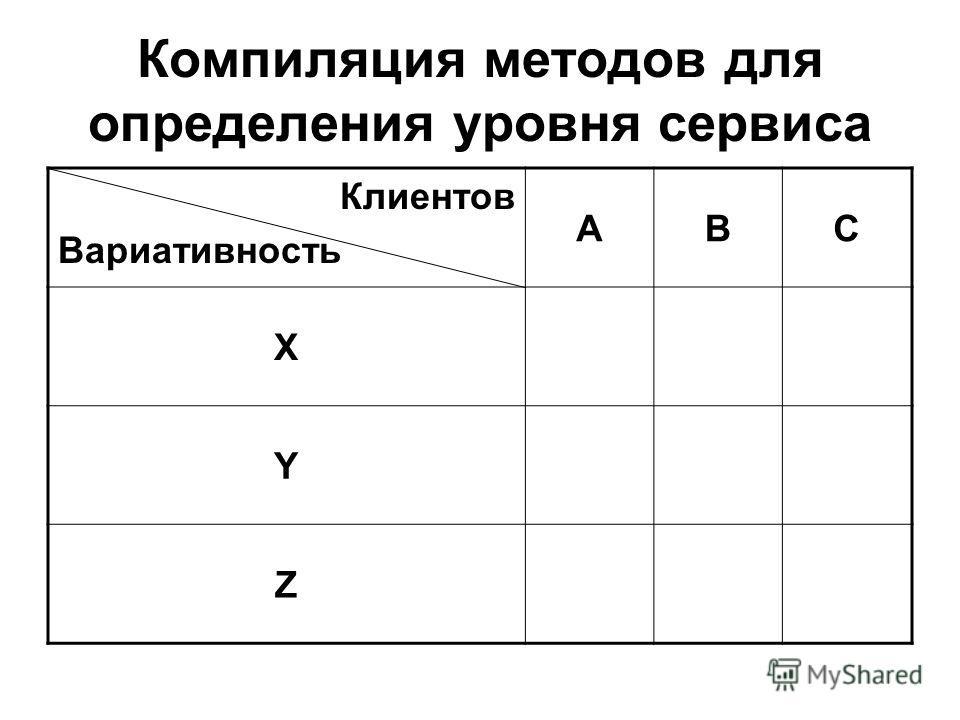 Компиляция методов для определения уровня сервиса Клиентов Вариативность ABC X Y Z