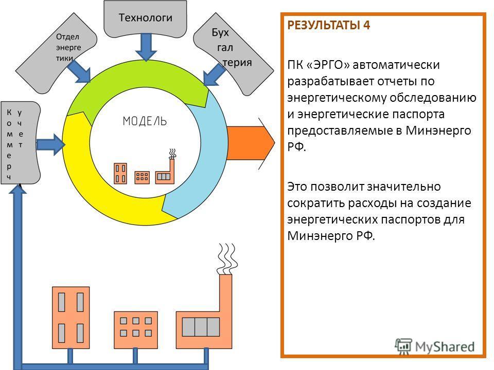 РЕЗУЛЬТАТЫ 4 ПК «ЭРГО» автоматически разрабатывает отчеты по энергетическому обследованию и энергетические паспорта предоставляемые в Минэнерго РФ. Это позволит значительно сократить расходы на создание энергетических паспортов для Минэнерго РФ.