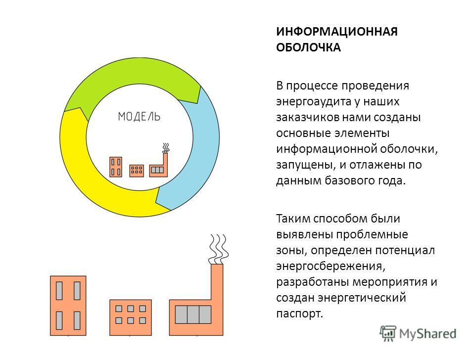 ИНФОРМАЦИОННАЯ ОБОЛОЧКА В процессе проведения энергоаудита у наших заказчиков нами созданы основные элементы информационной оболочки, запущены, и отлажены по данным базового года. Таким способом были выявлены проблемные зоны, определен потенциал энер
