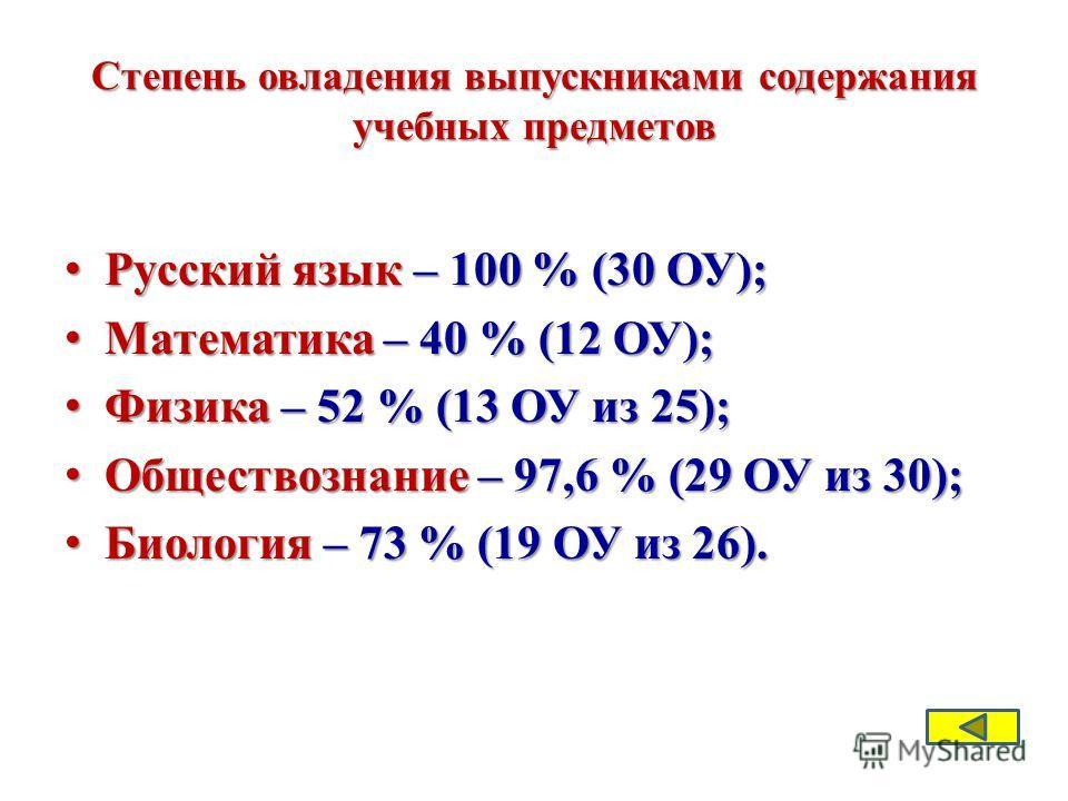 Степень овладения выпускниками содержания учебных предметов Русский язык – 100 % (30 ОУ); Русский язык – 100 % (30 ОУ); Математика – 40 % (12 ОУ); Математика – 40 % (12 ОУ); Физика – 52 % (13 ОУ из 25); Физика – 52 % (13 ОУ из 25); Обществознание – 9