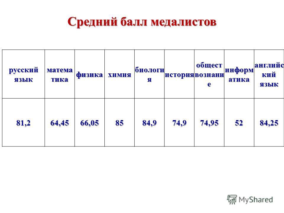 Средний балл медалистов русский язык матема тика физикахимия биологи я история общест вознани е информ атика английс кий язык 81,264,4566,058584,974,974,955284,25