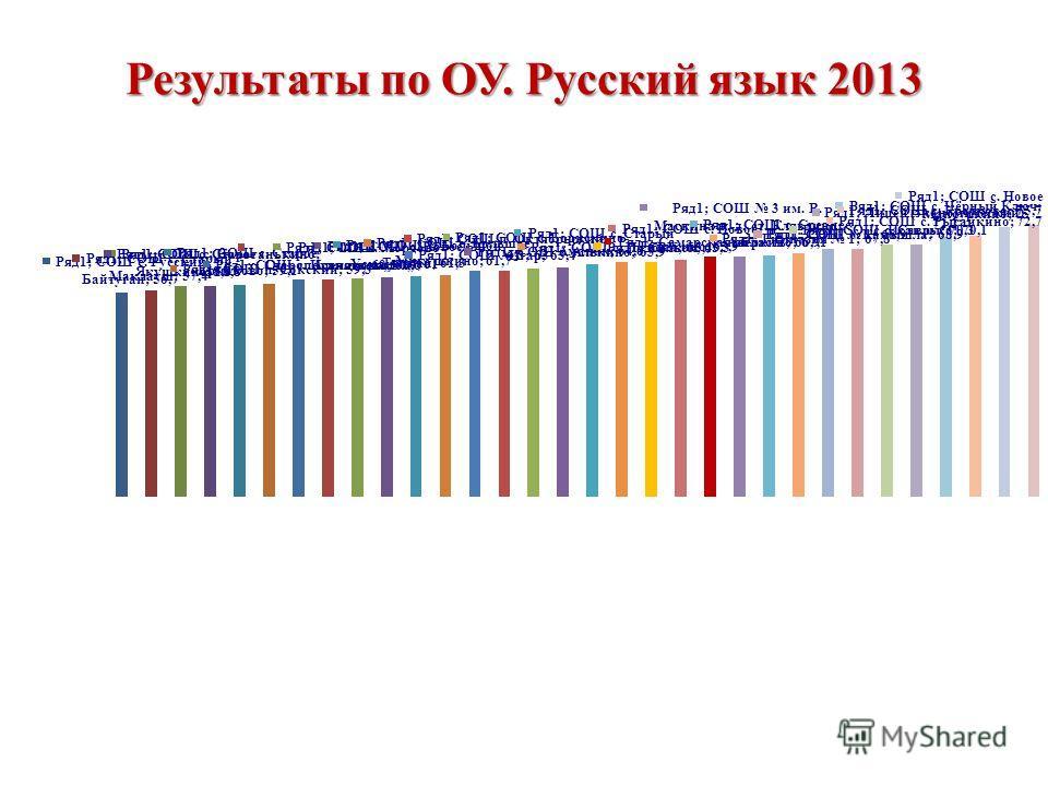 Результаты по ОУ. Русский язык 2013