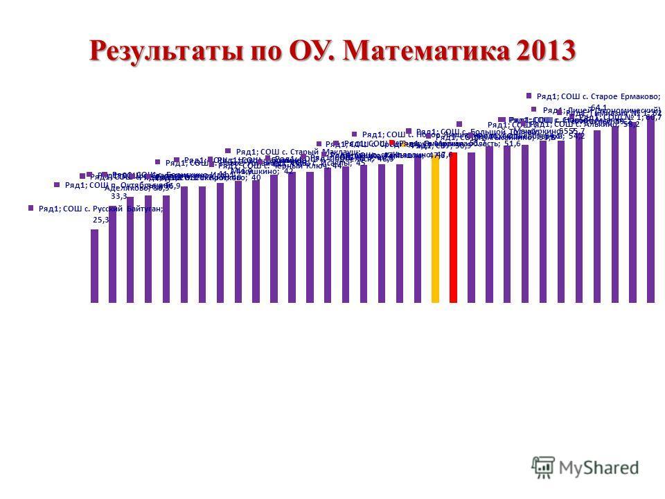 Результаты по ОУ. Математика 2013