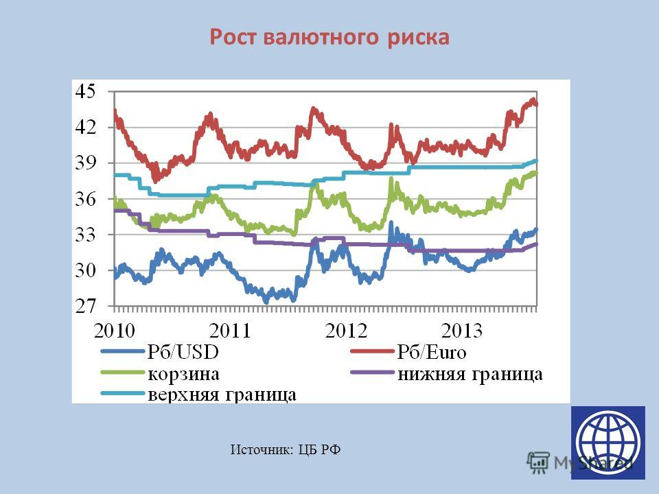 Рост валютного риска Источник: ЦБ РФ