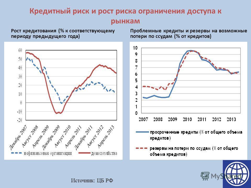 Кредитный риск и рост риска ограничения доступа к рынкам Рост кредитования (% к соответствующему периоду предыдущего года) Проблемные кредиты и резервы на возможные потери по ссудам (% от кредитов) Источник: ЦБ РФ