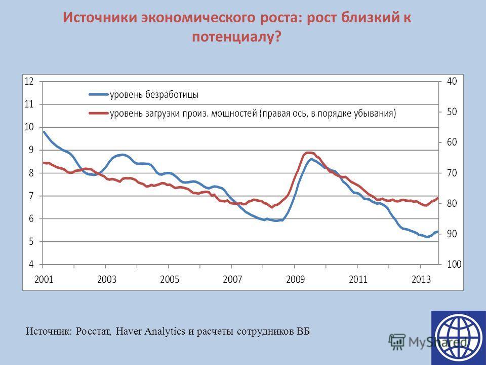 Источники экономического роста: рост близкий к потенциалу? Источник: Росстат, Haver Analytics и расчеты сотрудников ВБ