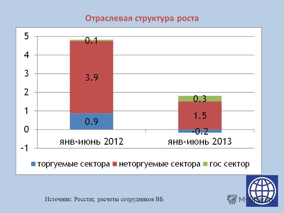 Отраслевая структура роста Источник: Росстат, расчеты сотрудников ВБ