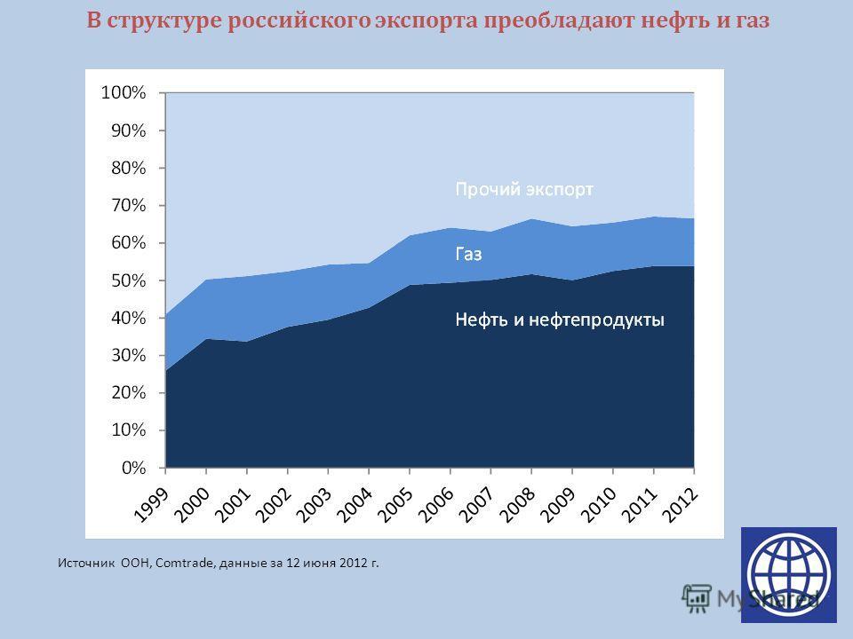 В структуре российского экспорта преобладают нефть и газ Источник ООН, Comtrade, данные за 12 июня 2012 г.