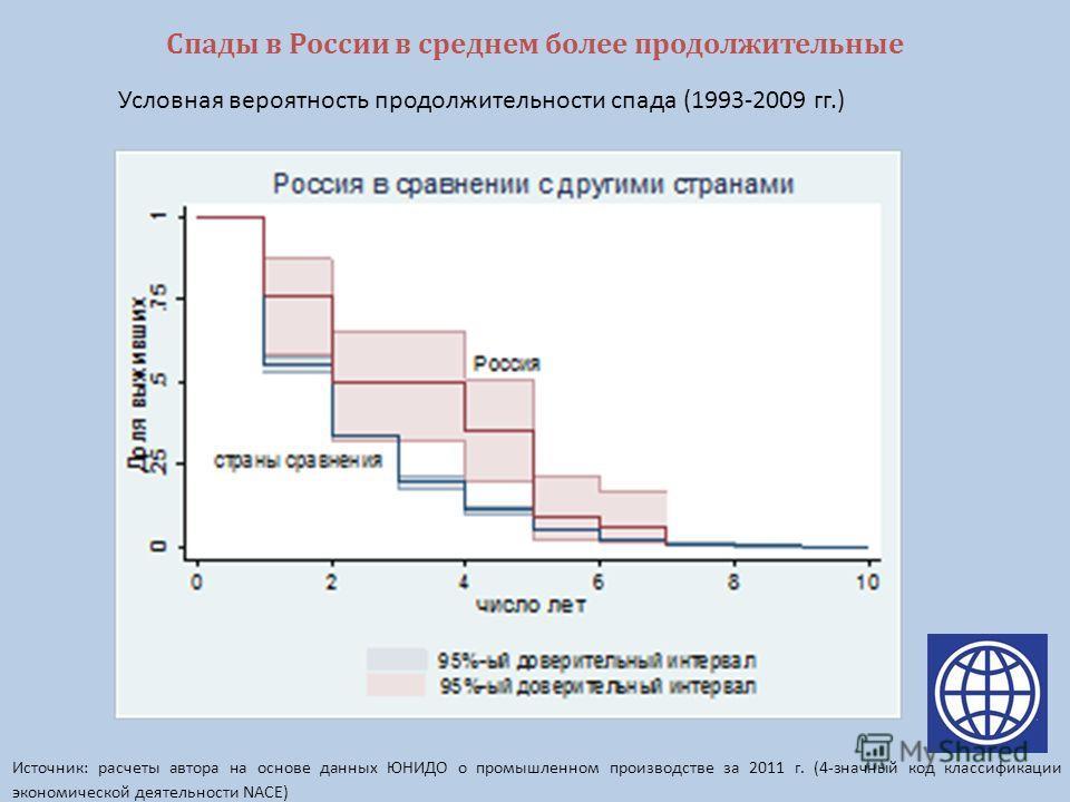 Спады в России в среднем более продолжительные Источник: расчеты автора на основе данных ЮНИДО о промышленном производстве за 2011 г. (4-значный код классификации экономической деятельности NACE) Условная вероятность продолжительности спада (1993-200