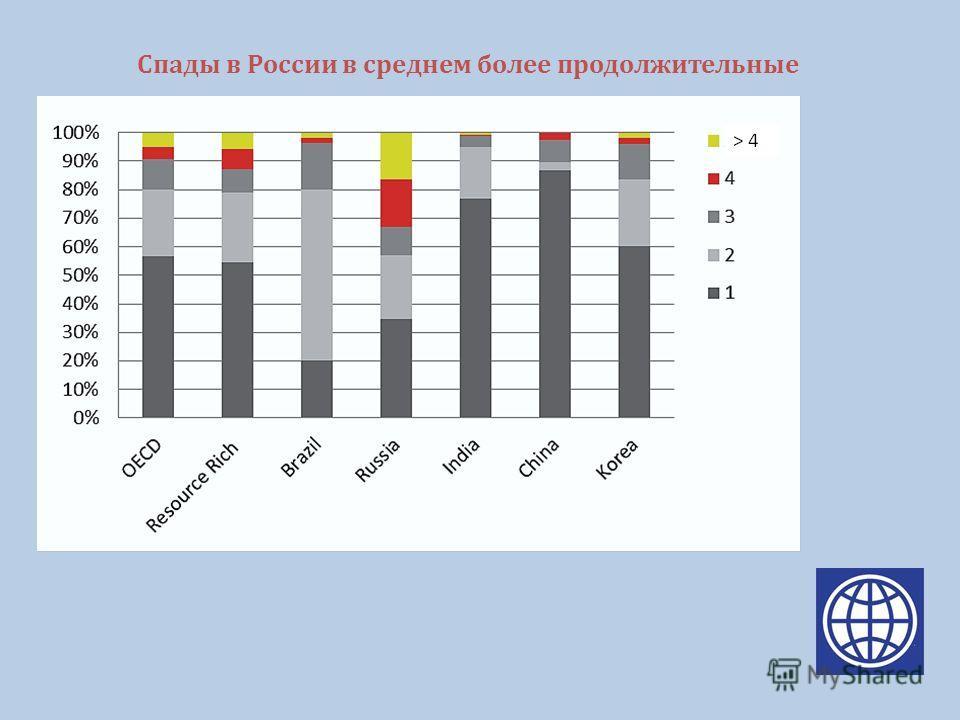 Спады в России в среднем более продолжительные