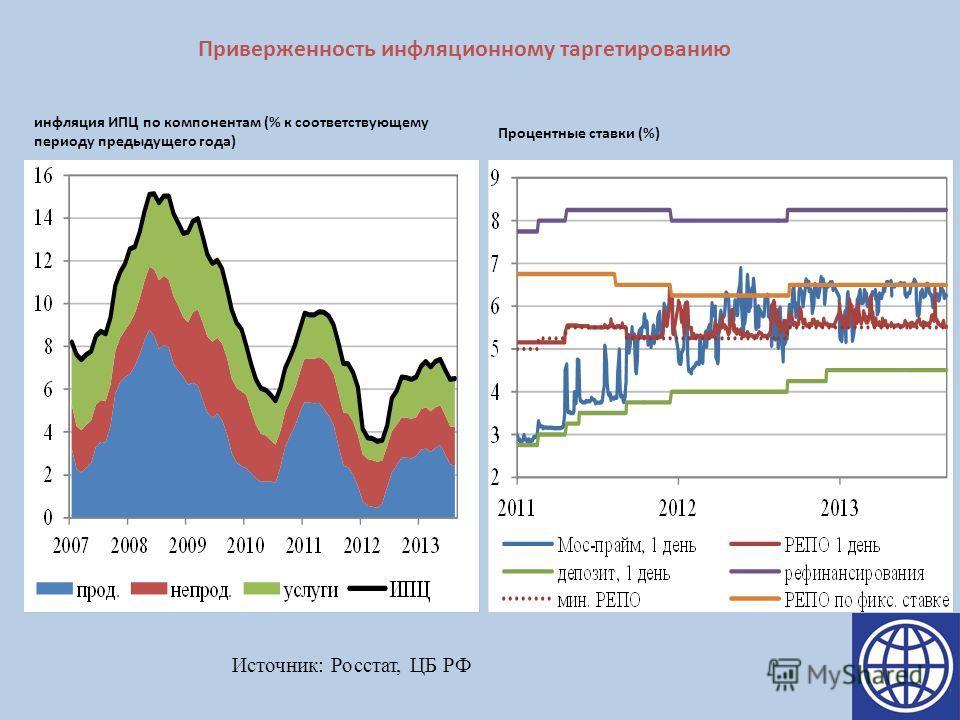 Приверженность инфляционному таргетированию инфляция ИПЦ по компонентам (% к соответствующему периоду предыдущего года) Процентные ставки (%) Источник: Росстат, ЦБ РФ