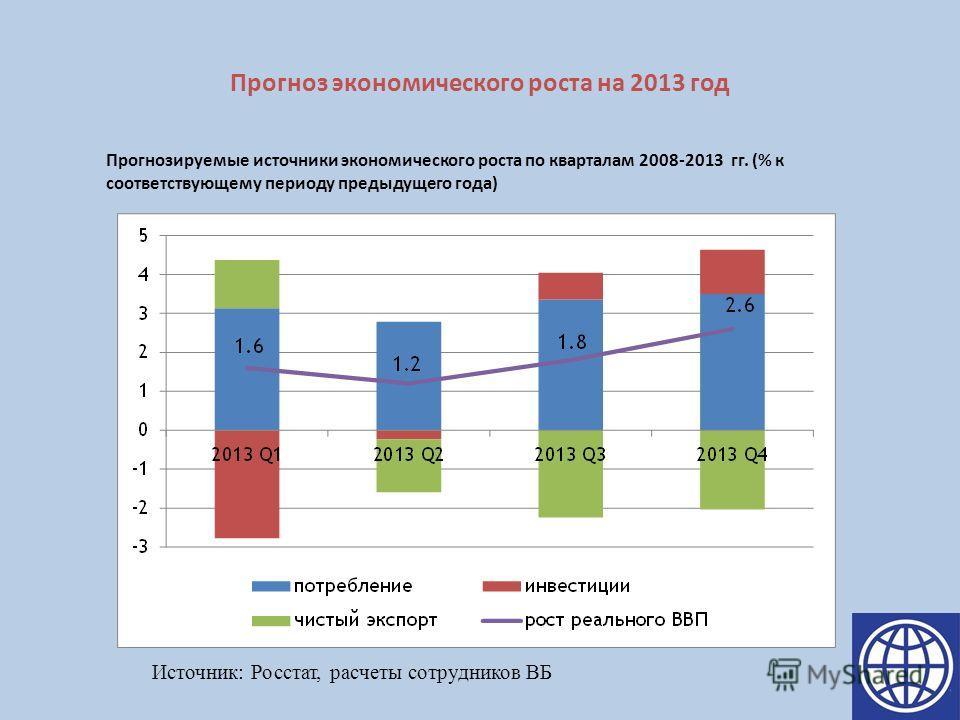 Прогноз экономического роста на 2013 год Прогнозируемые источники экономического роста по кварталам 2008-2013 гг. (% к соответствующему периоду предыдущего года) Источник: Росстат, расчеты сотрудников ВБ