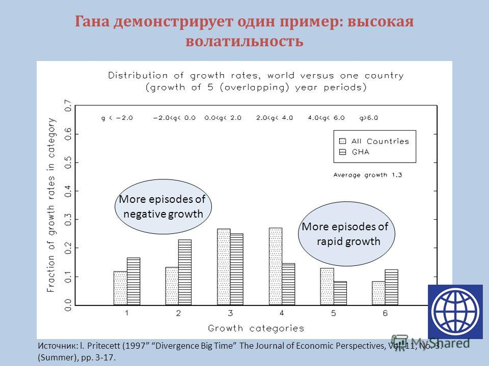 Гана демонстрирует один пример: высокая волатильность More episodes of negative growth More episodes of rapid growth Источник: l. Pritecett (1997 Divergence Big Time The Journal of Economic Perspectives, Vol. 11, No. 3. (Summer), pp. 3-17.