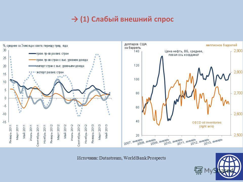 (1) Слабый внешний спрос Источник: Datastream, World Bank Prospects