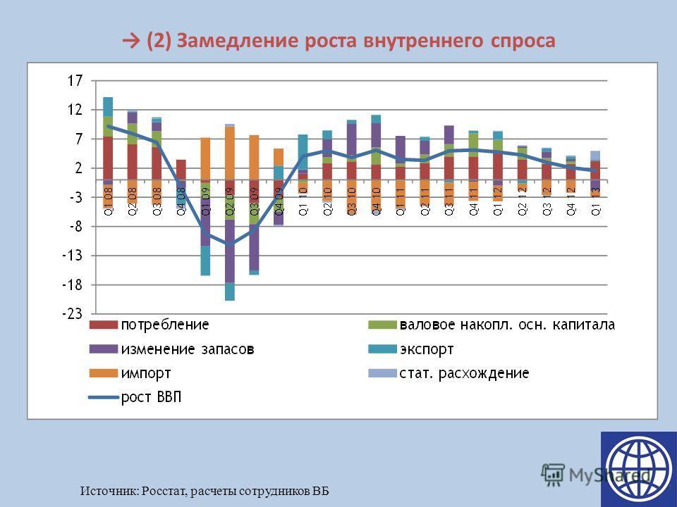(2) Замедление роста внутреннего спроса Источник: Росстат, расчеты сотрудников ВБ