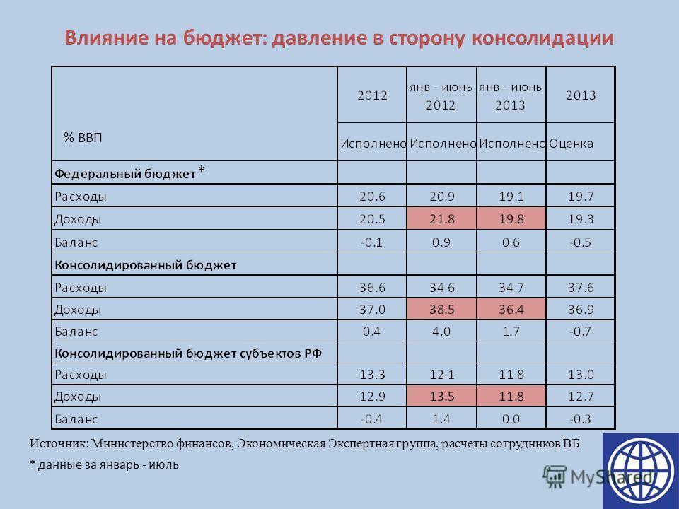 Влияние на бюджет: давление в сторону консолидации Источник: Министерство финансов, Экономическая Экспертная группа, расчеты сотрудников ВБ % ВВП * * данные за январь - июль