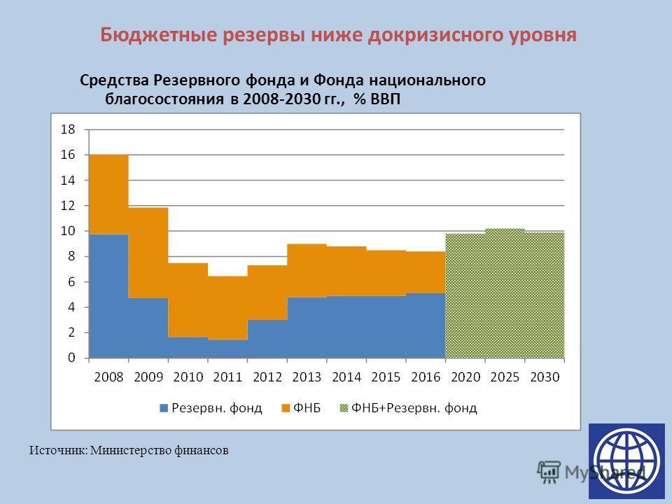 Бюджетные резервы ниже докризисного уровня Средства Резервного фонда и Фонда национального благосостояния в 2008-2030 гг., % ВВП Источник: Министерство финансов