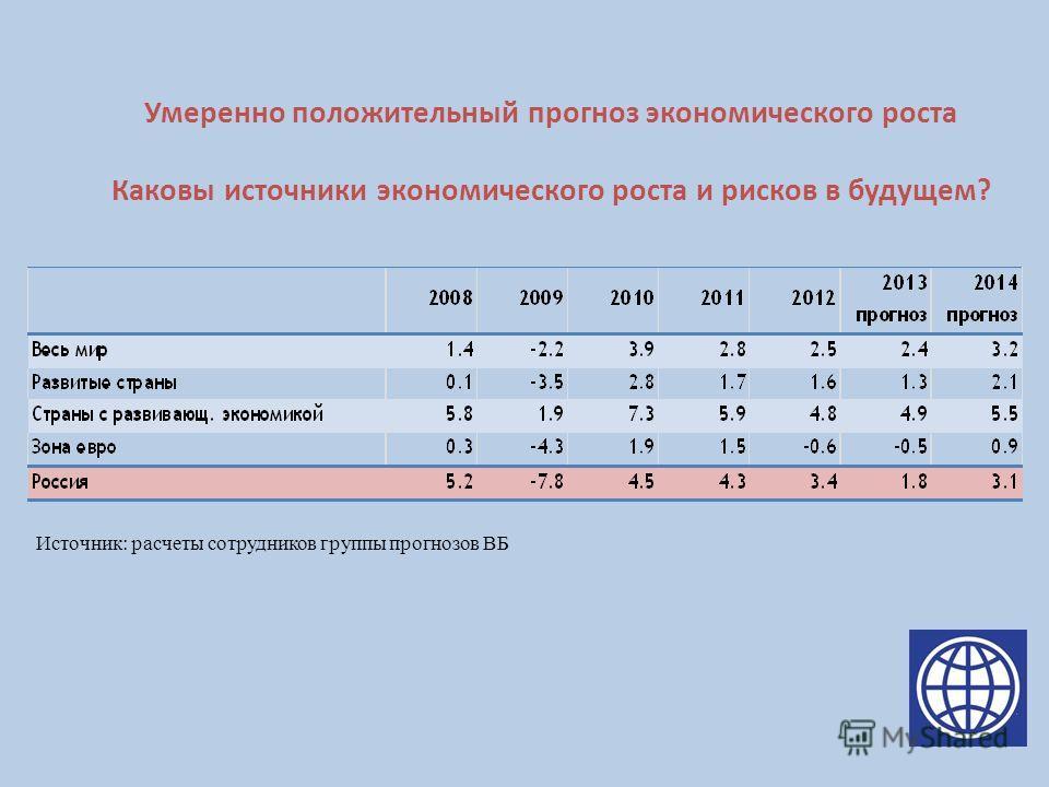 Умеренно положительный прогноз экономического роста Каковы источники экономического роста и рисков в будущем? Источник: расчеты сотрудников группы прогнозов ВБ