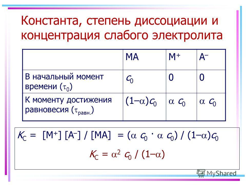 Константа, степень диссоциации и концентрация слабого электролита MAM+M+ A–A– В начальный момент времени ( 0 ) с0с0 00 К моменту достижения равновесия ( равн. ) (1– )с 0 с 0 K C = [M + ] [A – ] / [MA] = ( с 0 · с 0 ) / (1– )с 0 K C = 2 с 0 / (1– )