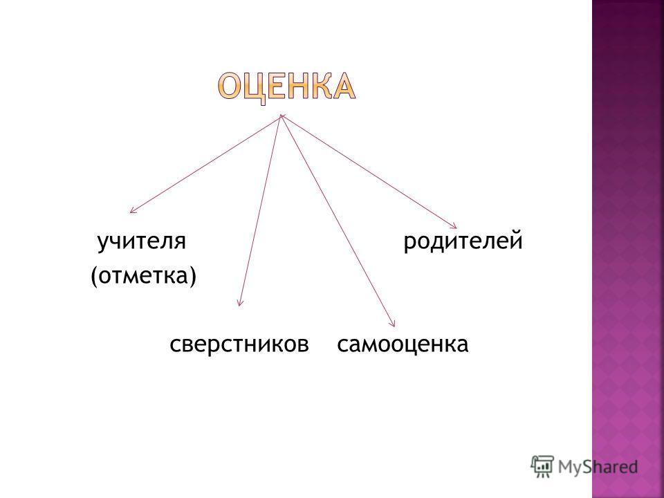 учителя родителей (отметка) сверстников самооценка