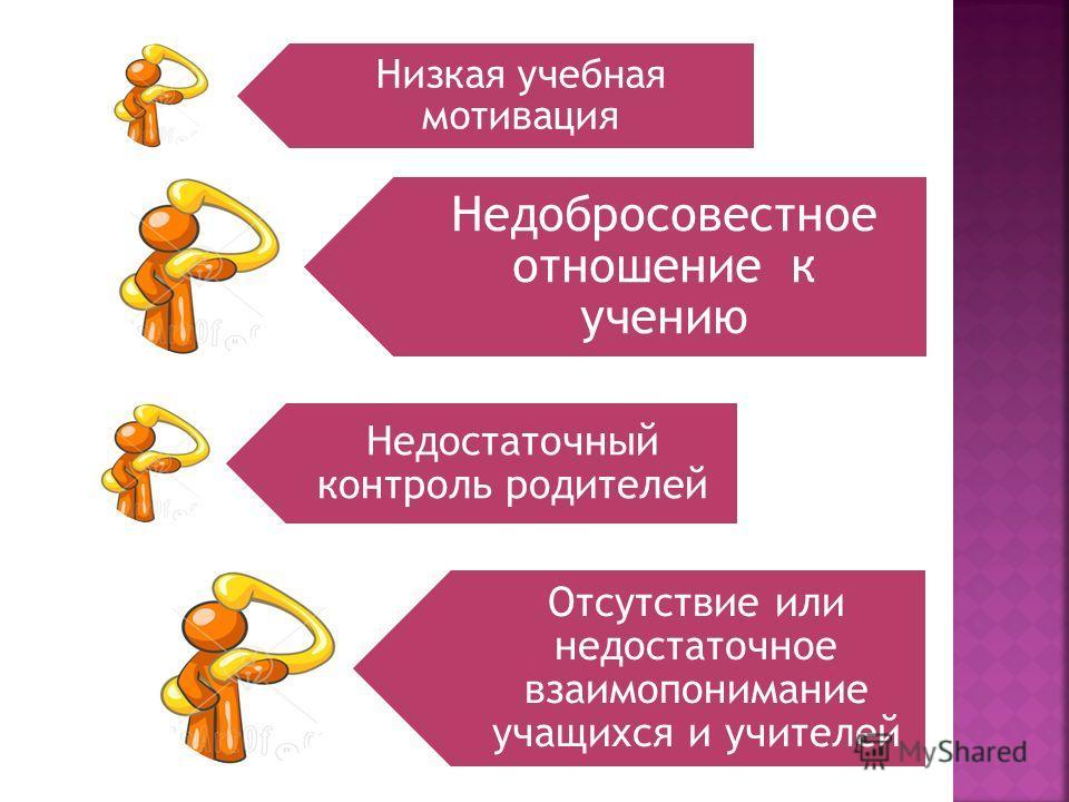 Низкая учебная мотивация Недобросовестное отношение к учению Недостаточный контроль родителей Отсутствие или недостаточное взаимопонимание учащихся и учителей
